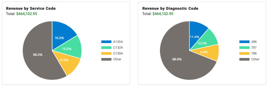 Medical billing revenue by service code and diagnostic code